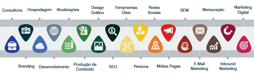Marketing Digital - Time Line de Projetos