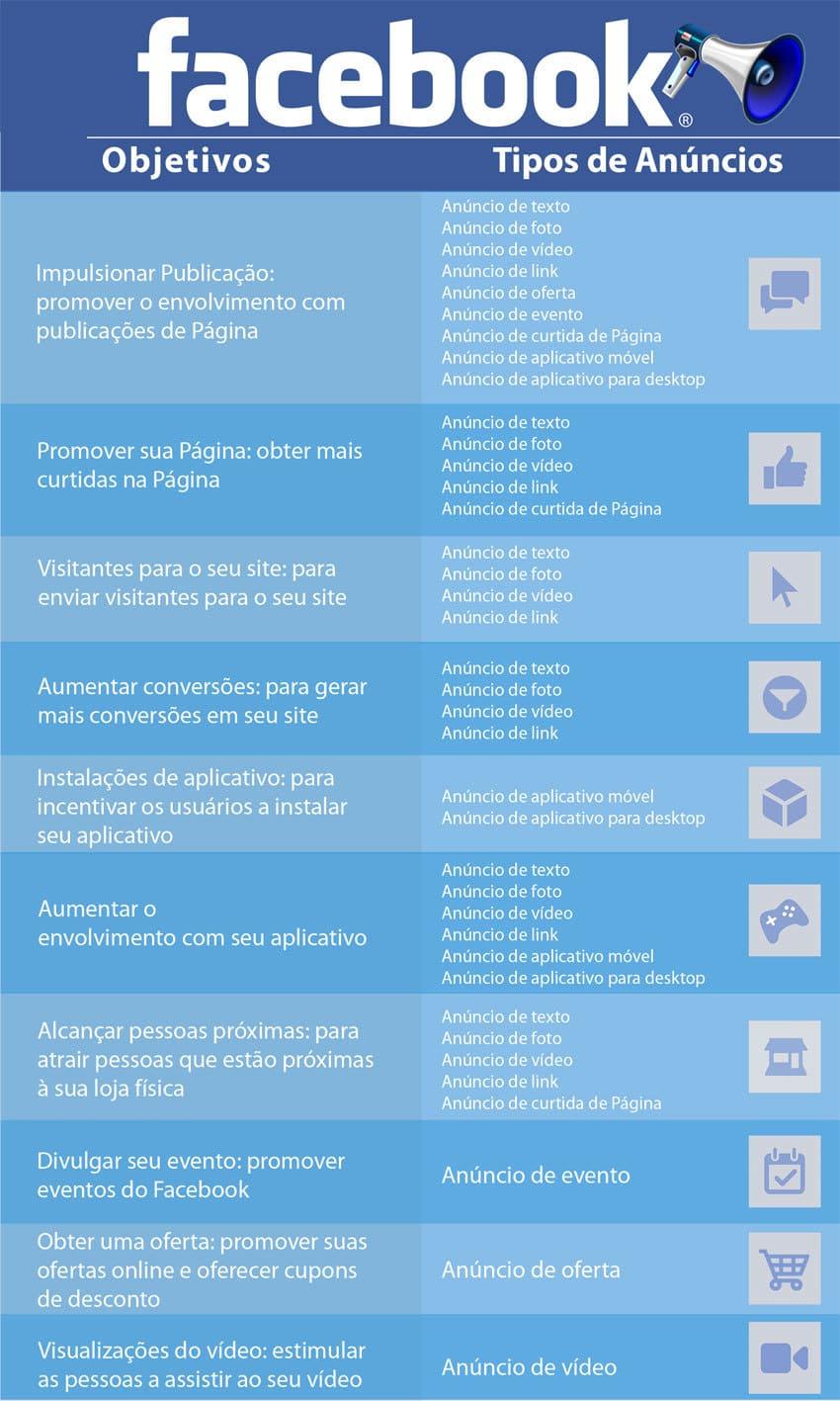 infográfico - Tipos e Objetivos de Anúncios no Facebook ADS