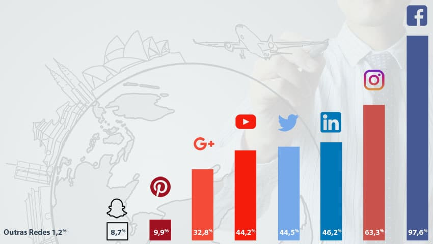 Gráfico de Pesquisa sobre as Redes Sociais mais Utilizadas