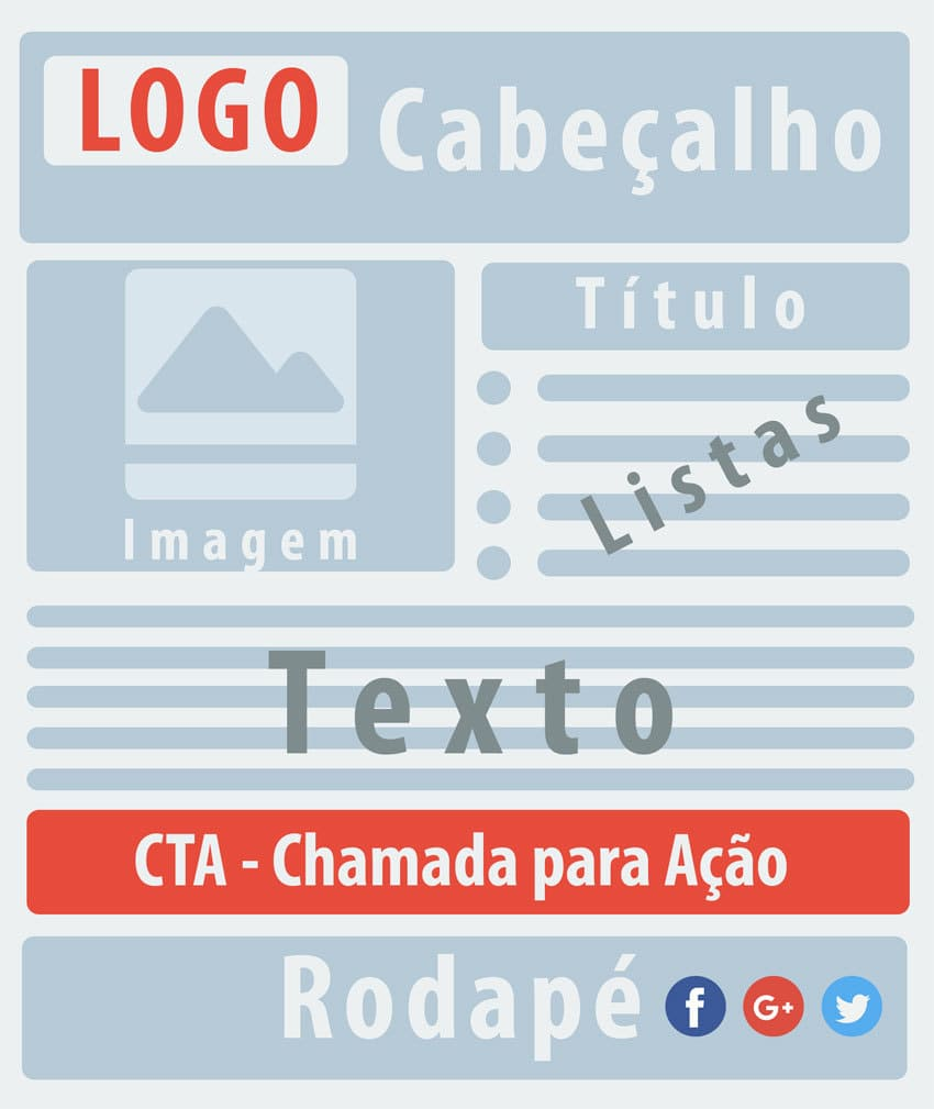 infográfico - Estrutura de Campanhas de E-Mail Marketing