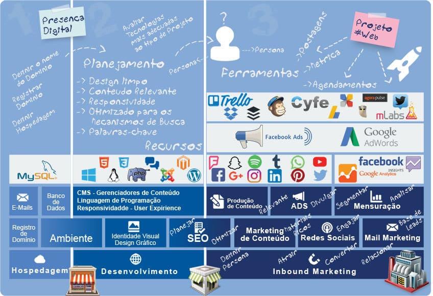 Infográfico - Quadro de Planejamento para um Projeto de Marketing Digital