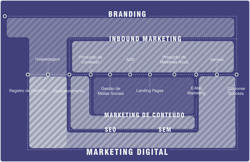 Infográfico Geral da Estratégia de Marketing Digital